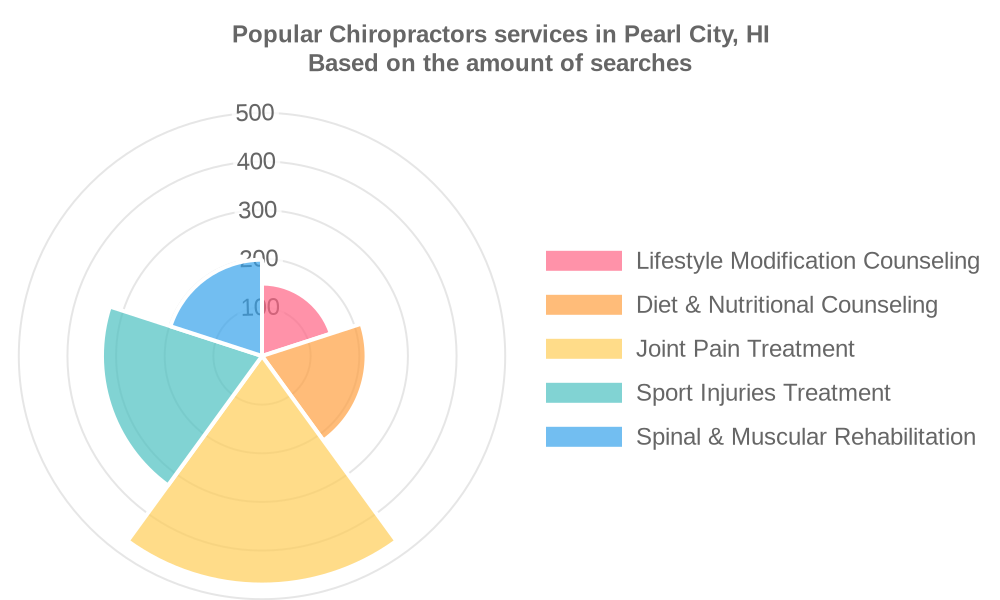 Popular services provided by chiropractors in Pearl City, HI