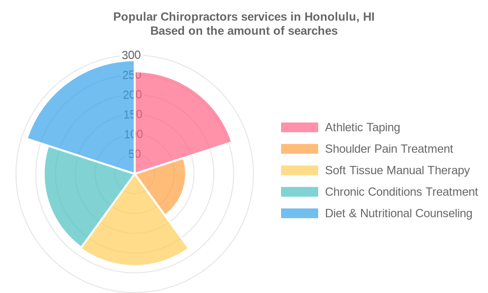 Popular services provided by chiropractors in Honolulu, HI