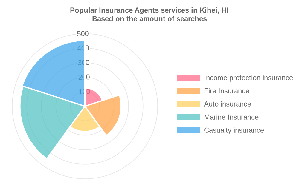 Popular services provided by insurance agents in Kihei, HI