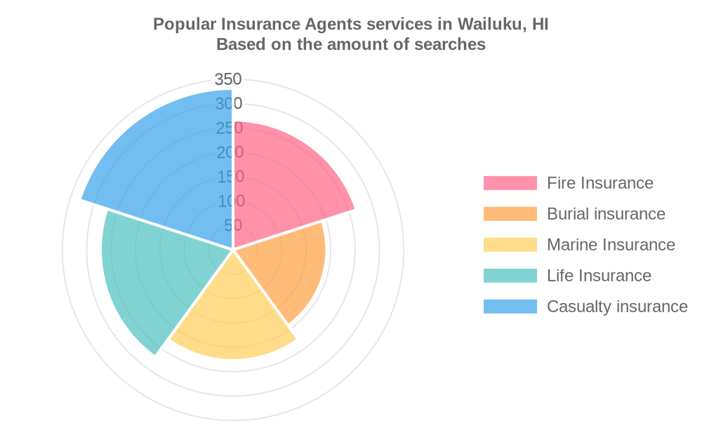 Popular services provided by insurance agents in Wailuku, HI