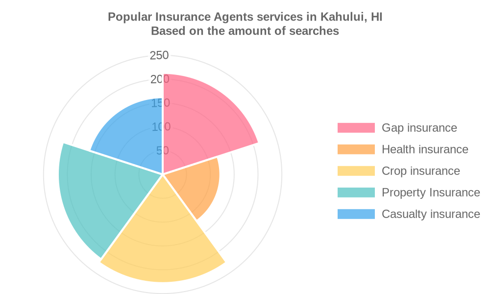 Popular services provided by insurance agents in Kahului, HI