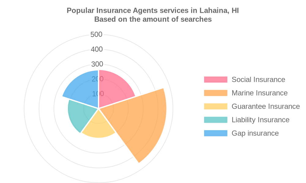 Popular services provided by insurance agents in Lahaina, HI