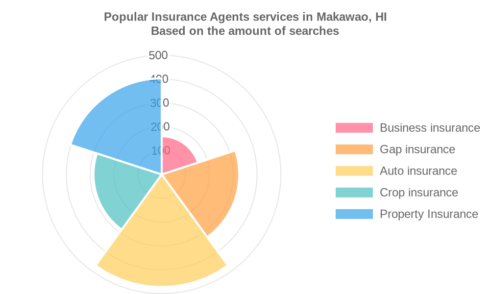 Popular services provided by insurance agents in Makawao, HI