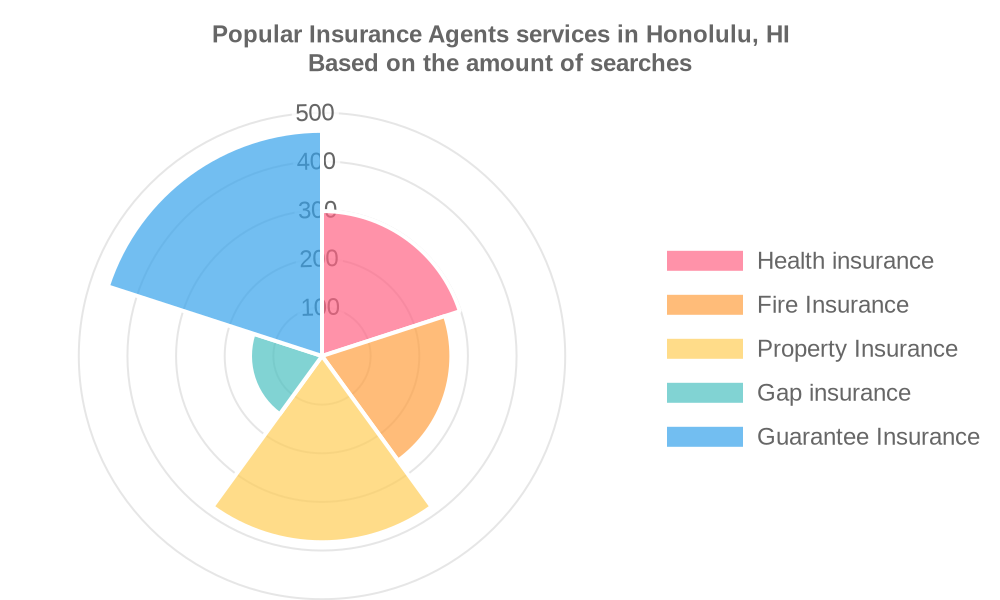 Popular services provided by insurance agents in Honolulu, HI
