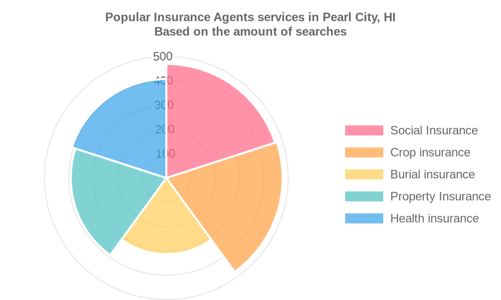Popular services provided by insurance agents in Pearl City, HI
