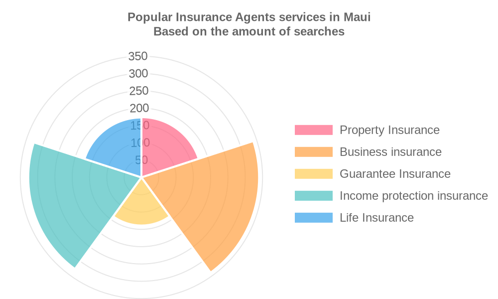 Popular services provided by insurance agents in Maui