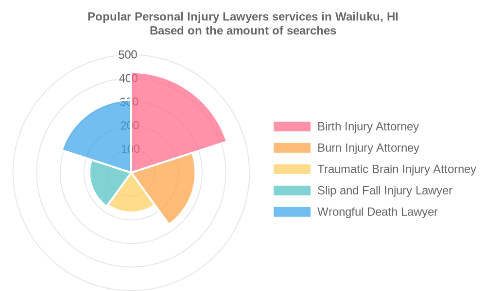 Popular services provided by personal injury lawyers in Wailuku, HI