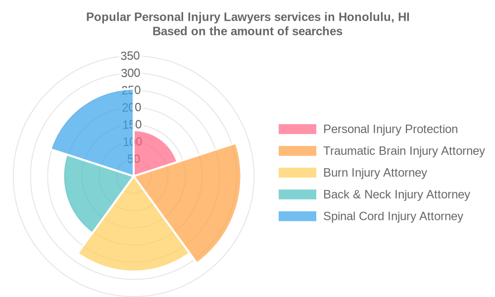Popular services provided by personal injury lawyers in Honolulu, HI